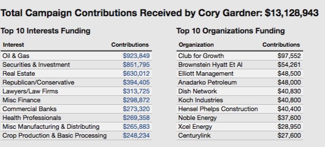 Cory Gardner Campaign Contributions